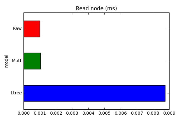 read_node_chart