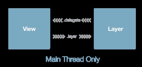 Туториал по AsyncDisplayKit 2.0 (Texture): Начало работы - 4