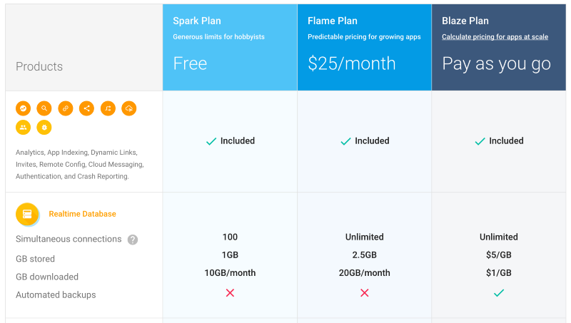 Услуги сервиса Firebase подорожали в 70 раз, а нас никто не предупредил - 2