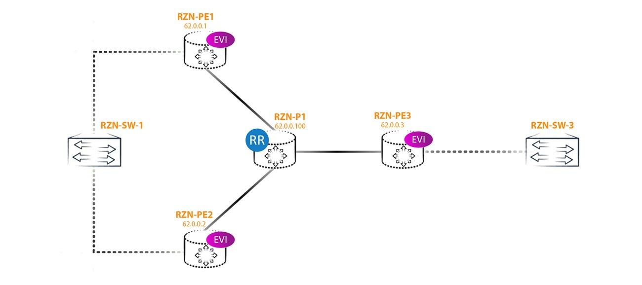 EVPN Multihoming - 2