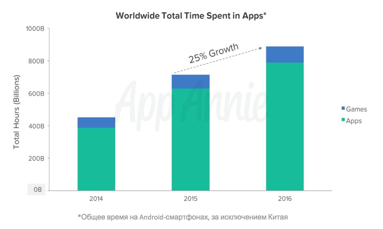 Мобильный рынок в цифрах - 1