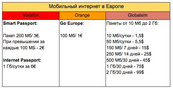 Роуминг за границей: как отличаются цены на мобильный интернет в Европе? - 5