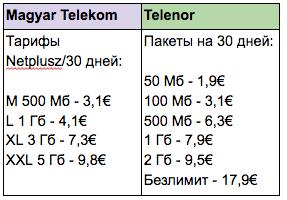 Роуминг за границей: как отличаются цены на мобильный интернет в Европе? - 7