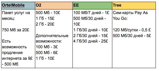 Роуминг за границей: как отличаются цены на мобильный интернет в Европе? - 8