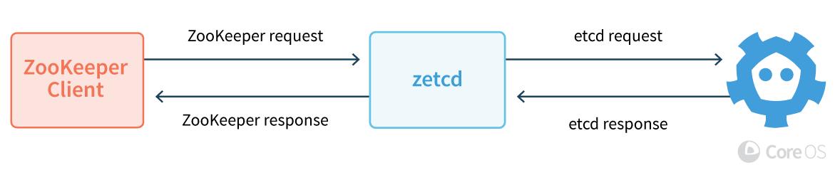 zetcd от CoreOS: Заменяя ZooKeeper на… хранилище etcd - 2