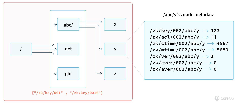 zetcd от CoreOS: Заменяя ZooKeeper на… хранилище etcd - 3