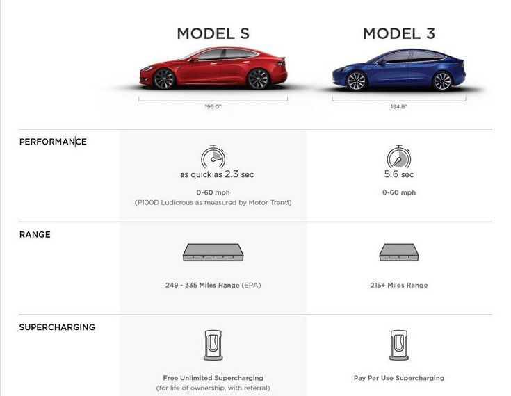 Стали известны подробности об автомобиле Tesla Model 3