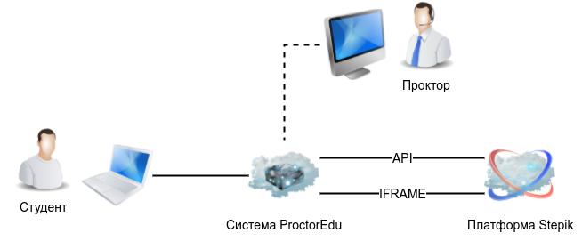 Прокторинг в онлайн-экзаменах: как это работает? - 4