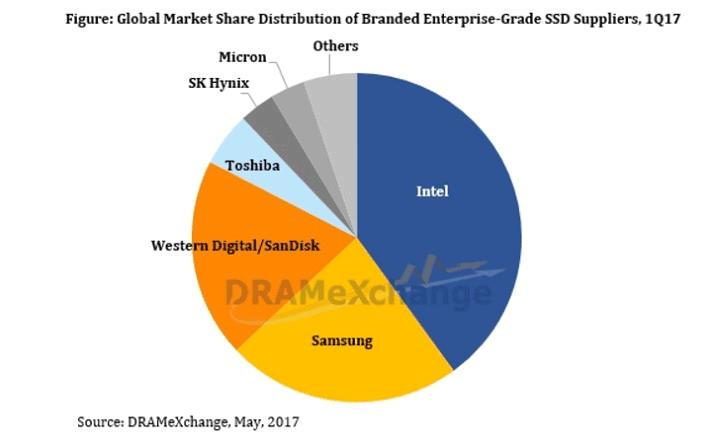Второе место занимает компания Samsung