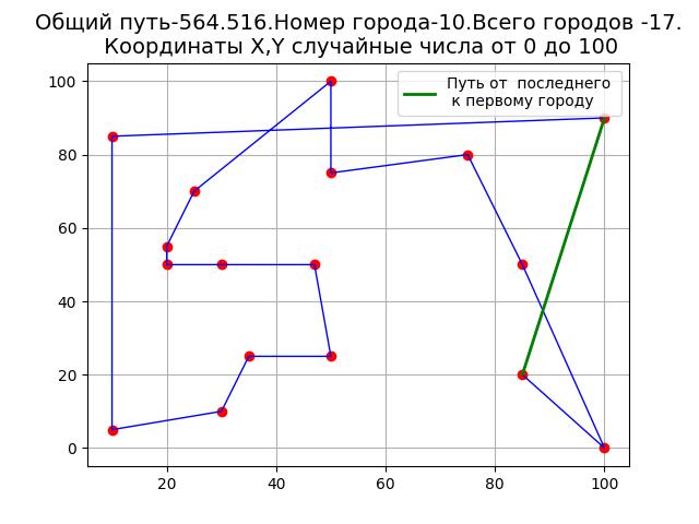 Решение задачи коммивояжёра методом ближайшего соседа на Python - 2