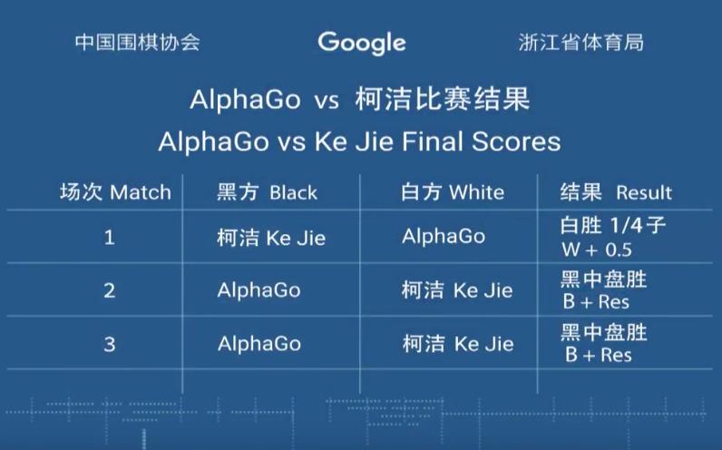 AlphaGo уходит из го после победы «всухую» в серии матчей с чемпионом мира - 3
