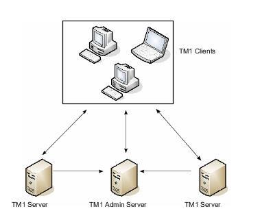 Интеграция IBM Cognos Analytics Software с IBM Power. Полезные советы и методы решения проблем - 7
