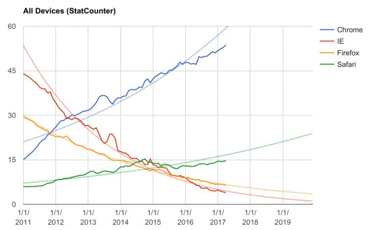Google Chrome «поедает» рынок браузеров - 2