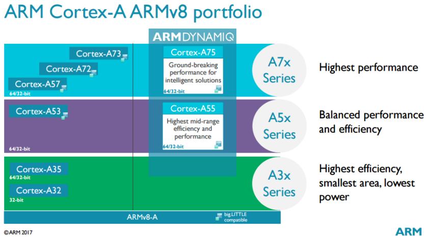 ARM анонсировала новые процессоры Cortex-A75, A55 и Mali-G72 - 2