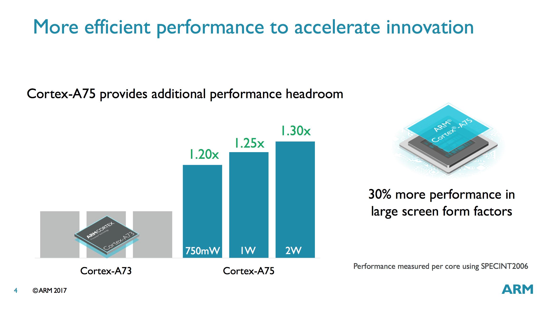 ARM анонсировала новые процессоры Cortex-A75, A55 и Mali-G72 - 4