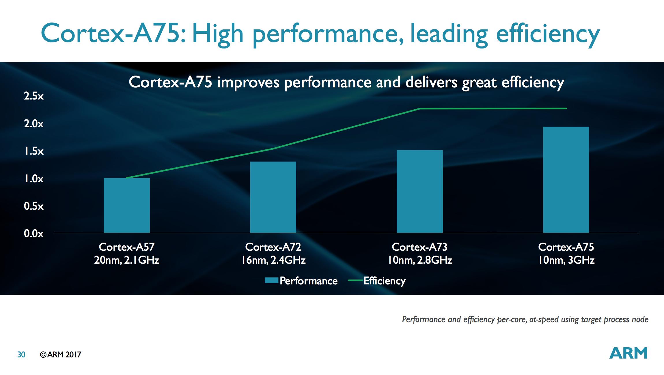 ARM анонсировала новые процессоры Cortex-A75, A55 и Mali-G72 - 5