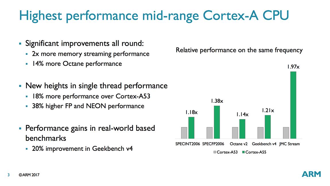 ARM анонсировала новые процессоры Cortex-A75, A55 и Mali-G72 - 7