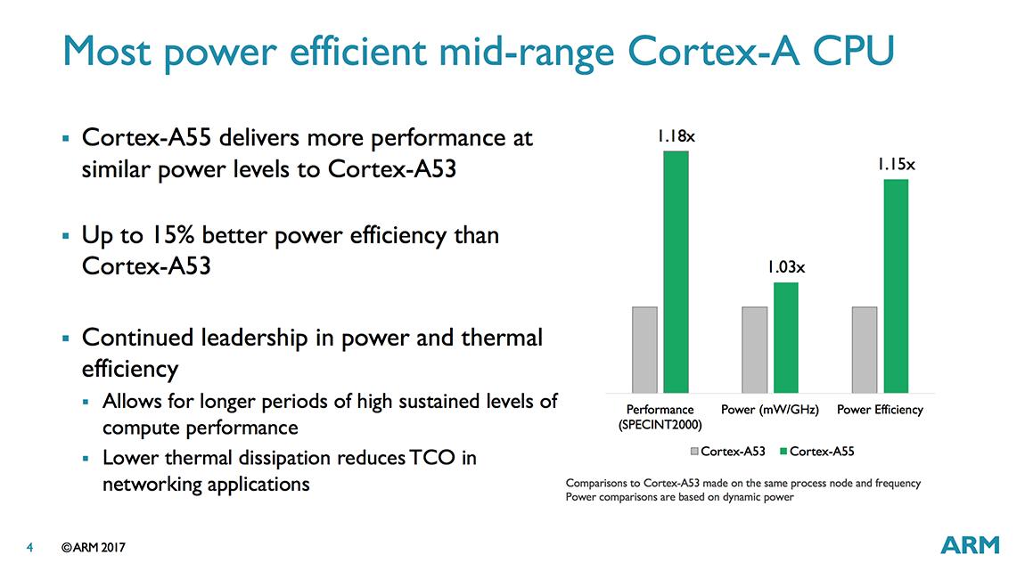 ARM анонсировала новые процессоры Cortex-A75, A55 и Mali-G72 - 8