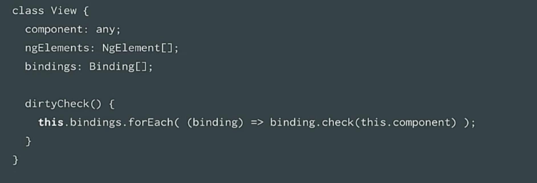 angular2 compiler view