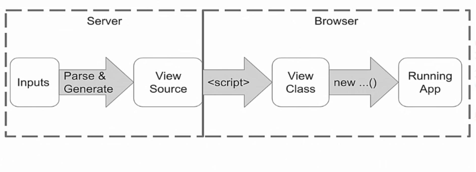angular2 compiler aot