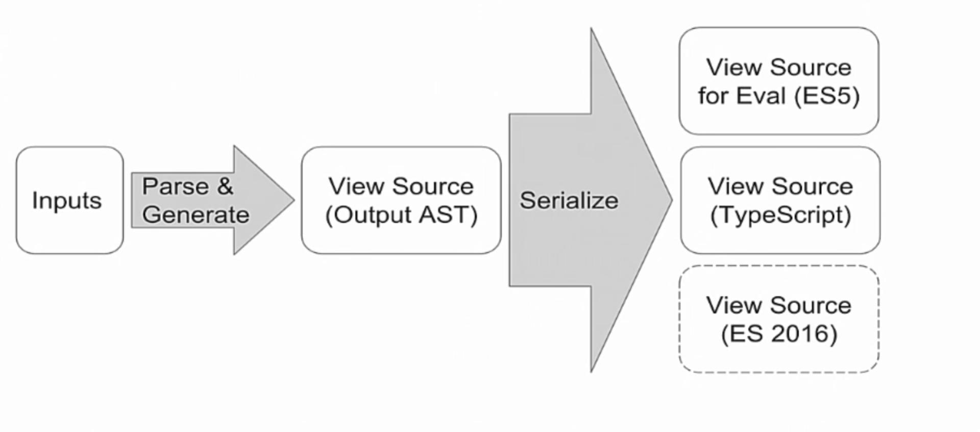 angular2 compiler aot output