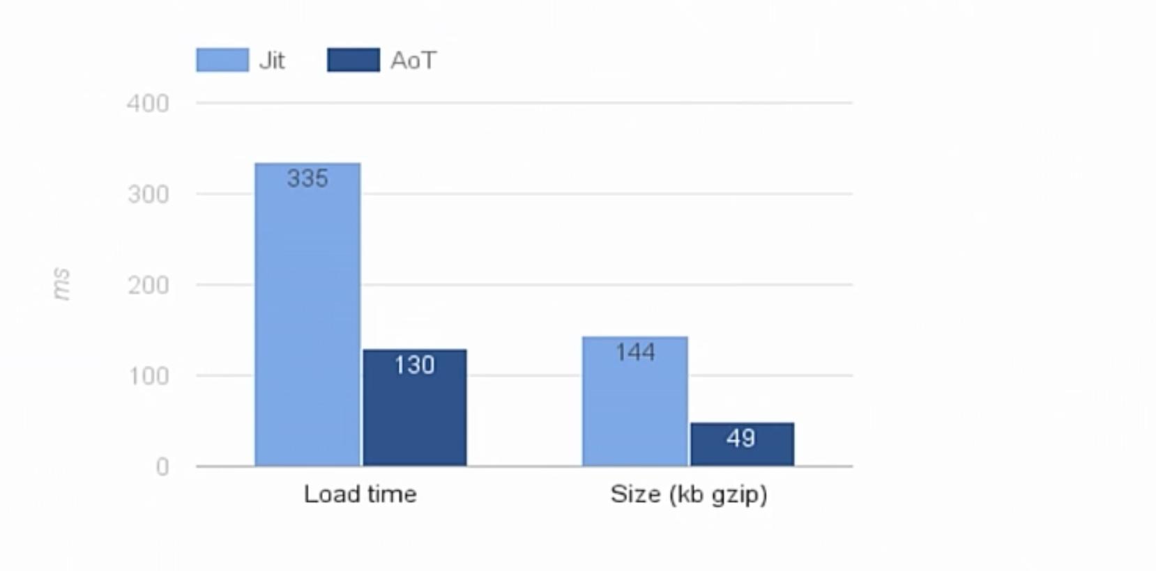 angular2 compiler aot benchmarks