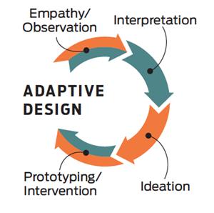 Модель адаптивного дизайна от Maya Bernstein и Marty Linsky