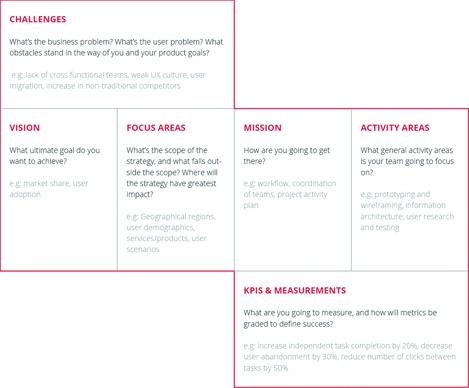 Шаблон для описания корпоративной UX-стратегии  Justinmind