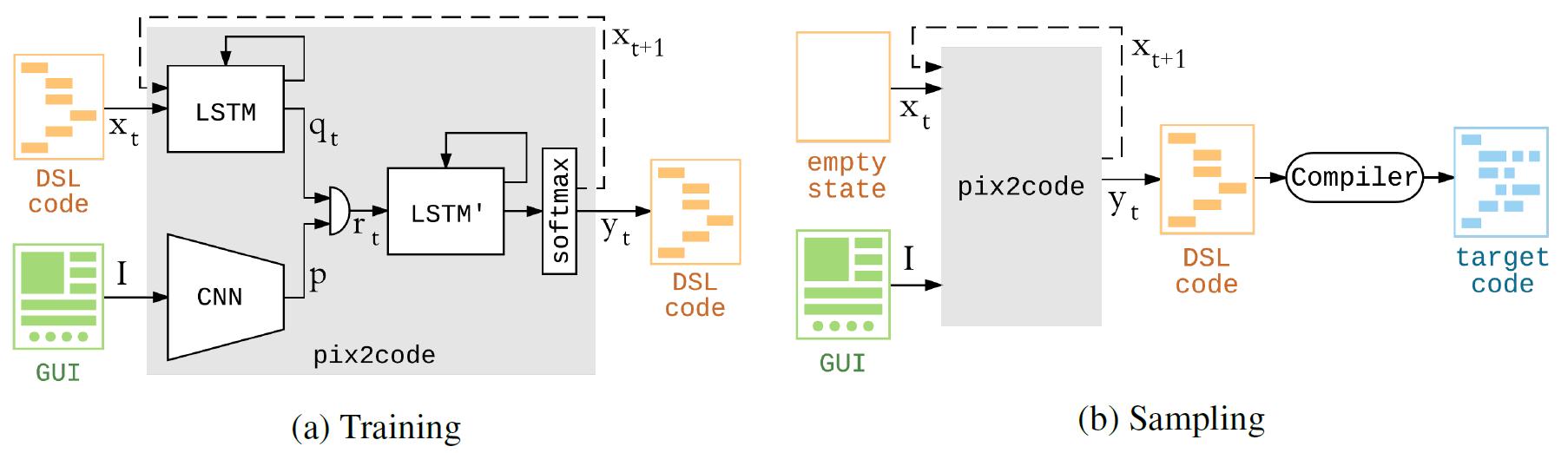 Нейросеть генерирует код GUI по скриншотам - 3
