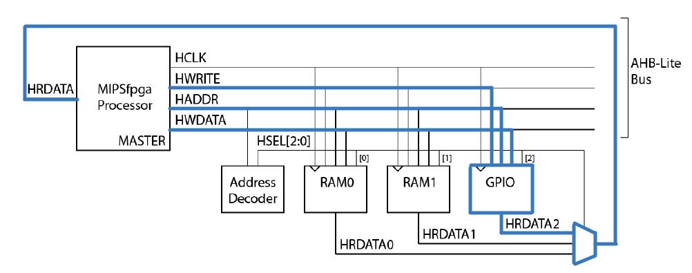 Портирование MIPSfpga на другие платы и интеграция периферии в систему. Часть 2 - 2