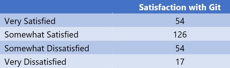 Самый большой репозиторий Git на свете - 2