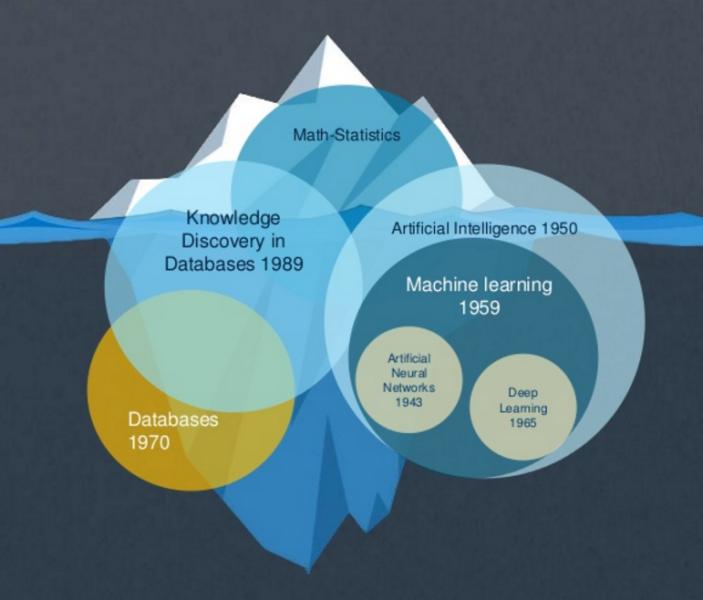 Машинное обучение — магия или наука? - 3
