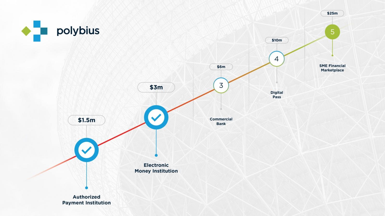 Первый день ICO «Полибиуса»: собрано более $3 млн, бонус первых суток продлён на 24 часа - 1