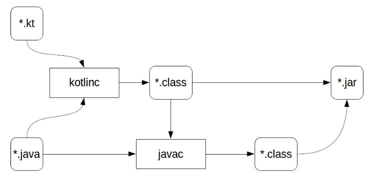 Kotlin, компиляция в байткод и производительность (часть 1) - 2