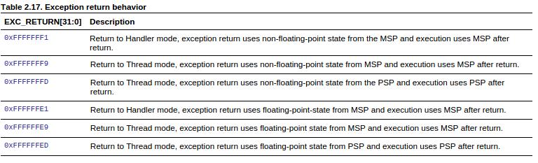 Как сделать context switch на STM32 - 3