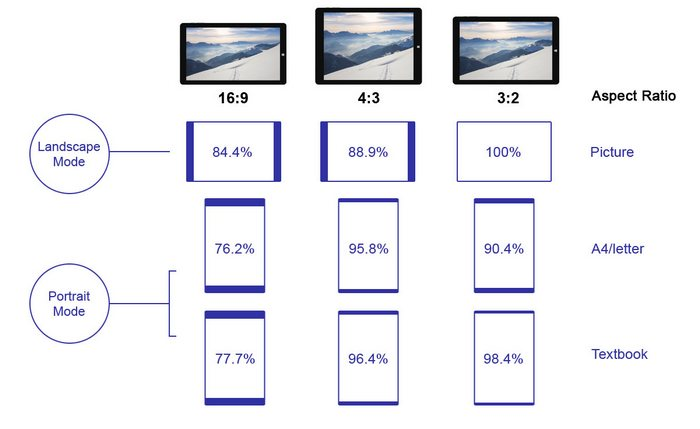 Chuwi называет 3:2 лучшим соотношение сторон дисплея, рекламируя новый планшет Chuwi SurBook