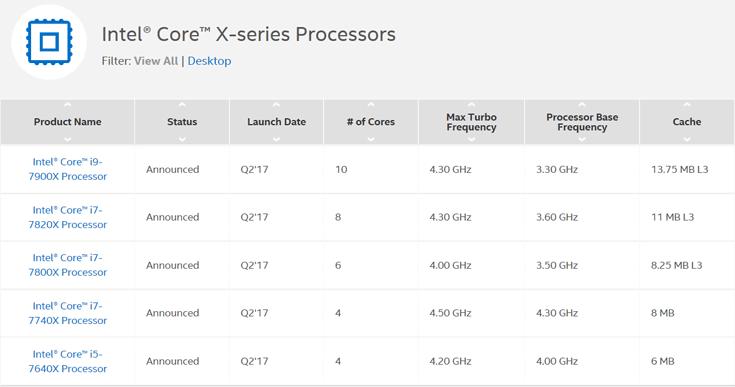 Intel ответила на действия AMD бумажным анонсом