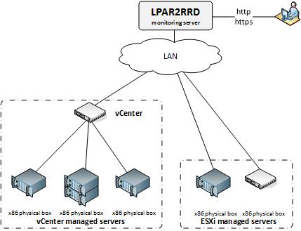 XoruX — бесплатный мониторинг виртуальной инфраструктуры, систем хранения и передачи данных - 4