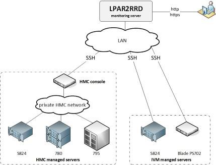 XoruX — бесплатный мониторинг виртуальной инфраструктуры, систем хранения и передачи данных - 5