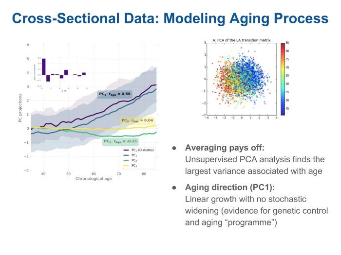 Оценка параметров старения с помощью носимой электроники. Лекция в Яндексе - 3
