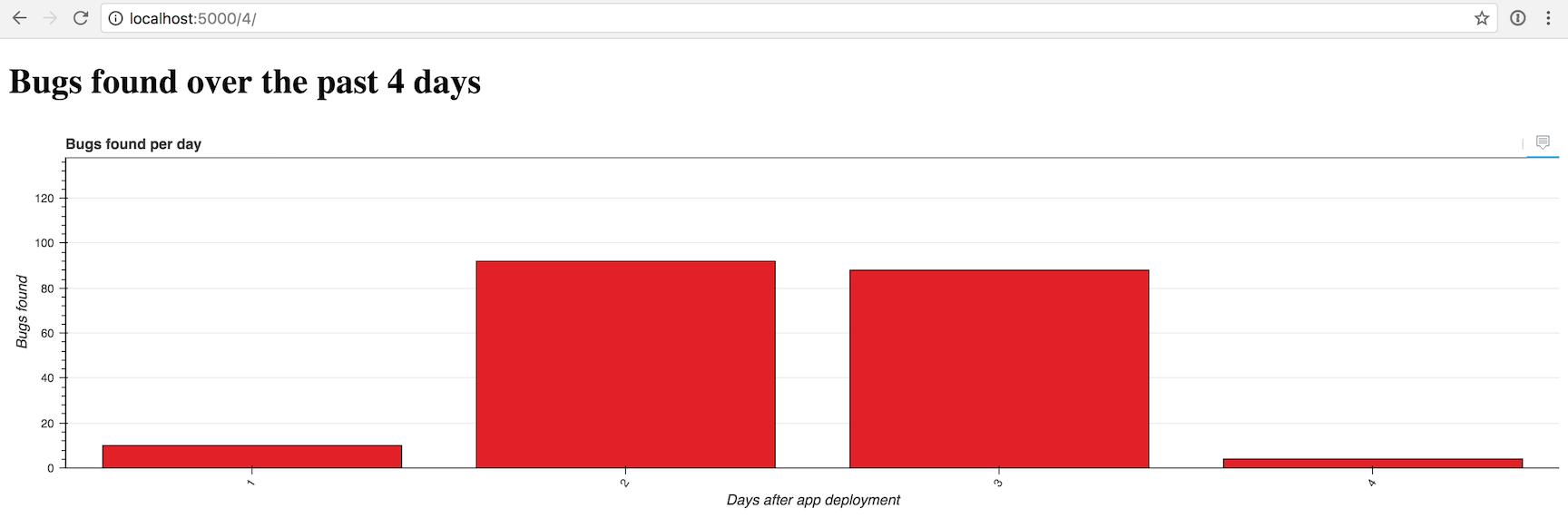 Отзывчивые столбчатые диаграммы с Bokeh, Flask и Python 3 - 4