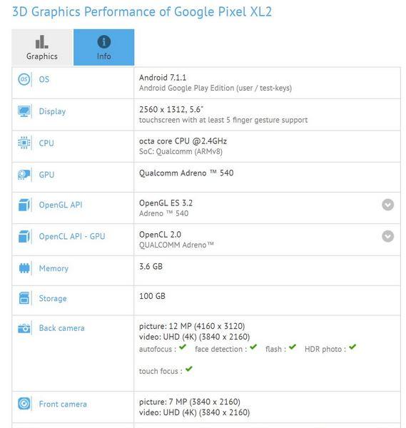 Google Pixel XL2 получит лишь 4 ГБ ОЗУ
