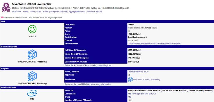 В базе SiSoftware появился процессор Intel, возможно, оснащённый очень производительным интегрированным GPU AMD - 1