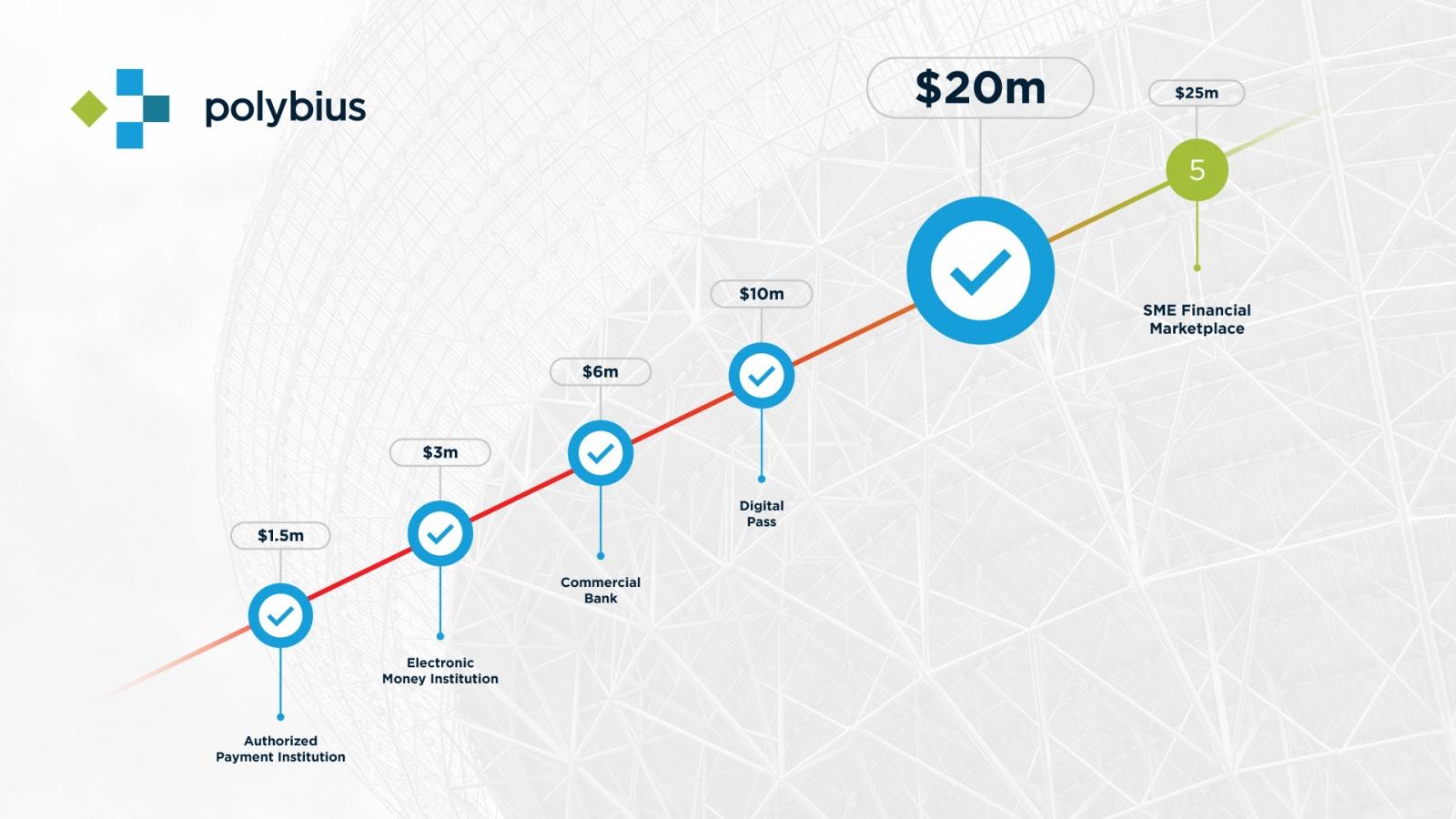 На ICO «Полибиуса» собрано $20 миллионов за две недели - 1