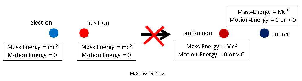 Частицы, античастицы и их аннигиляция - 13