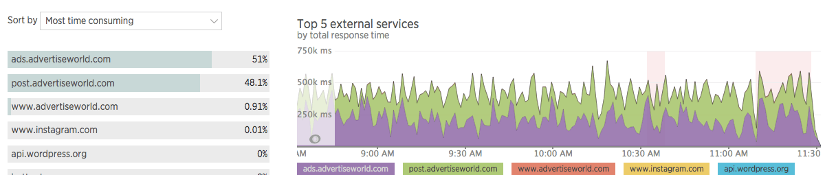 Создание быстрых и более оптимизированных сайтов на WordPress - 6