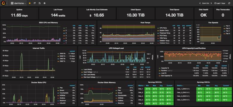 Обзор систем мониторинга серверов. Заменяем munin на… - 13
