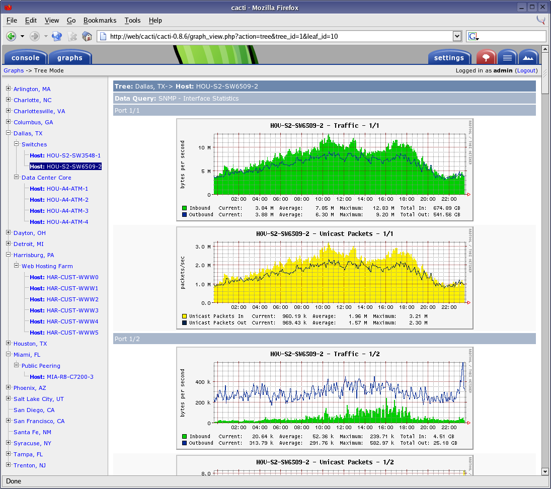 Обзор систем мониторинга серверов. Заменяем munin на… - 3