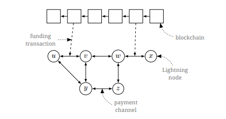 Как запустить надстройку над биткойн-блокчейном - 2
