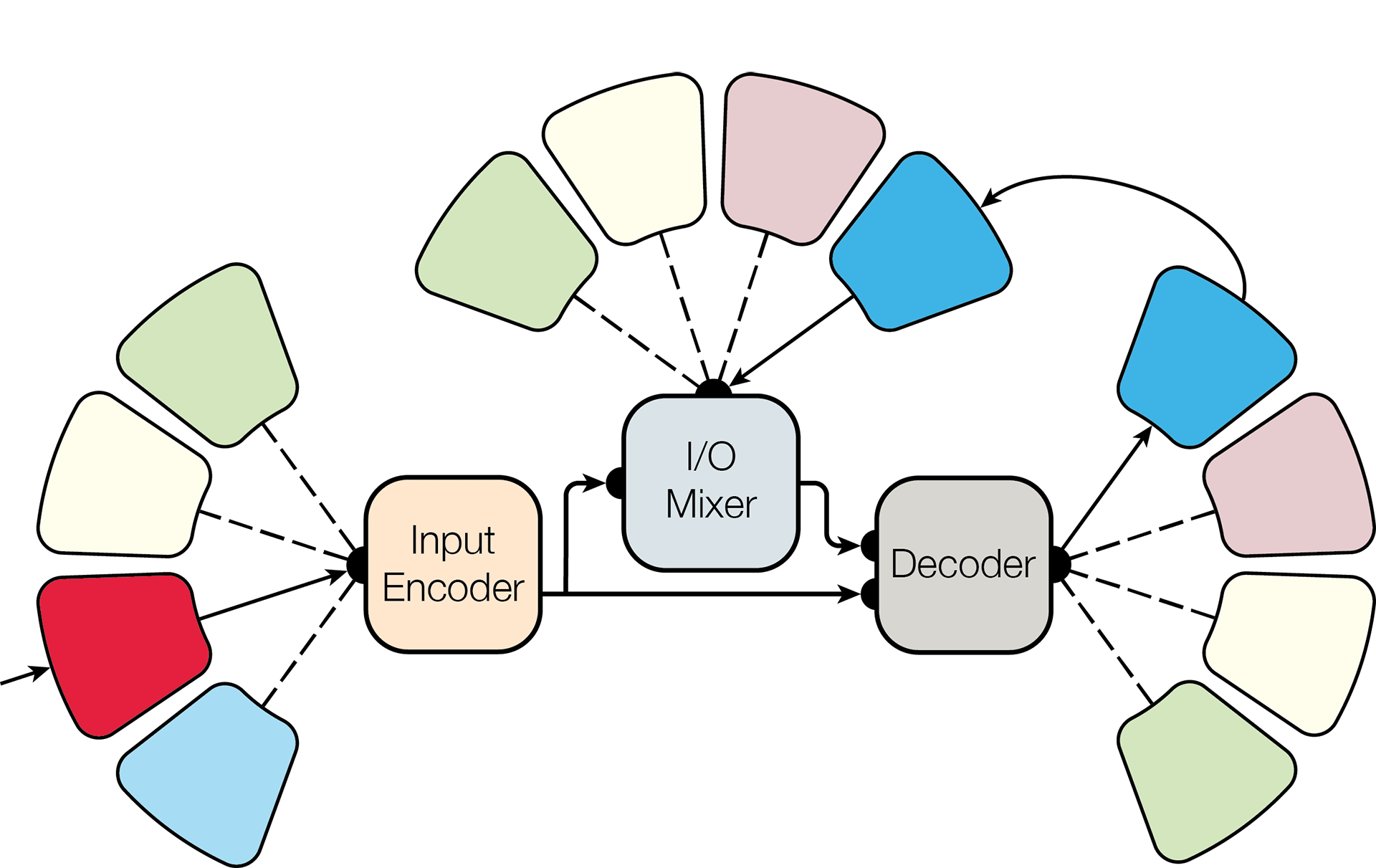 Одна модель для обучения всему. Google открыла библиотеку Tensor2Tensor - 2